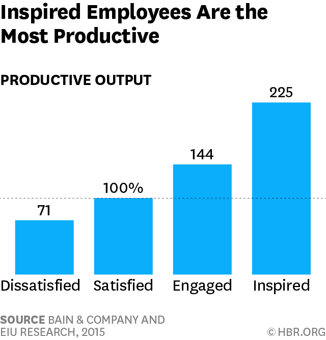 03-2-18 SH Blog Photo - Inspired Employees are most productive